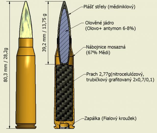 7,92x57 Mauser Dalekonośny | Naboje.org - sběratelé nábojů